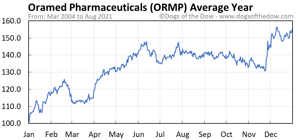 Average year chart for Oramed Pharmaceuticals stock price history