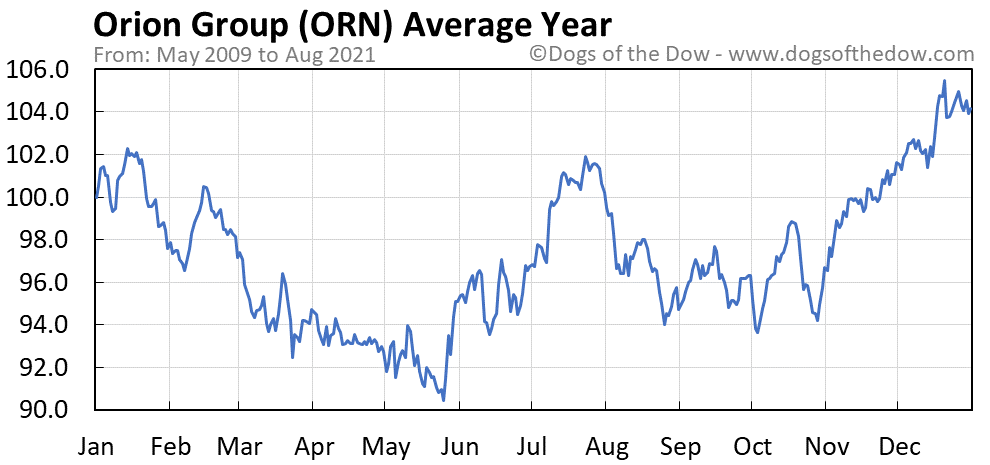 Average year chart for Orion Group stock price history