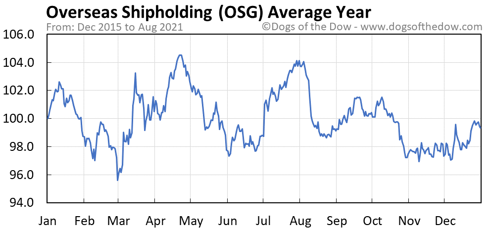 Average year chart for Overseas Shipholding stock price history