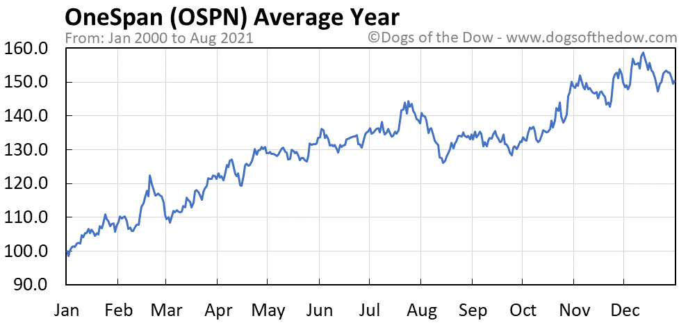 Average year chart for OneSpan stock price history