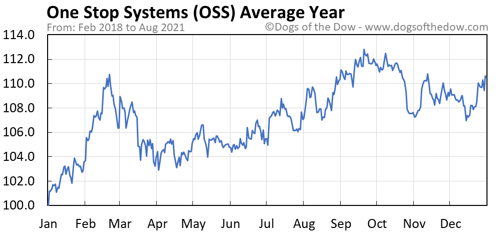 Average year chart for One Stop Systems stock price history