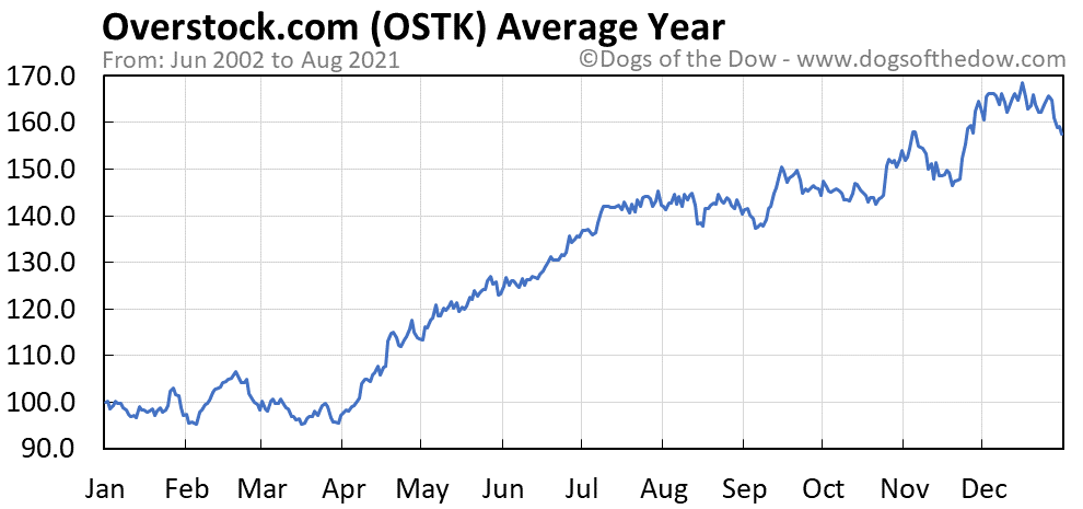 Average year chart for Overstock.com stock price history