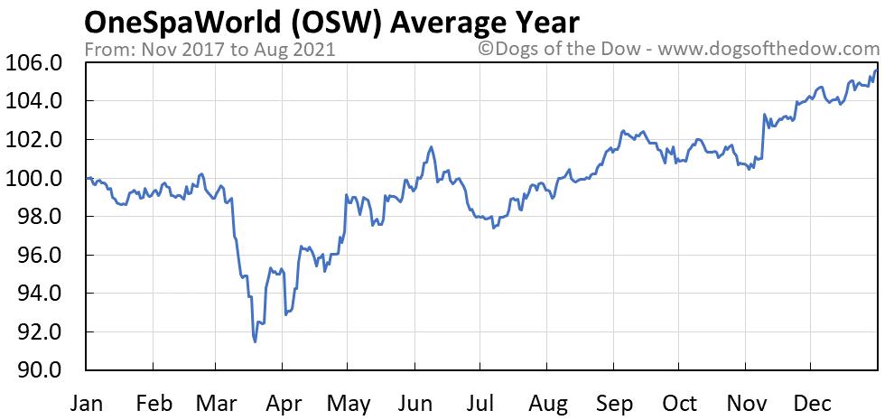 Average year chart for OneSpaWorld stock price history