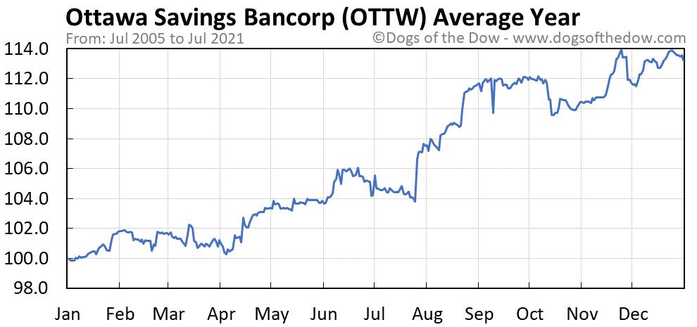 Average year chart for Ottawa Savings Bancorp stock price history
