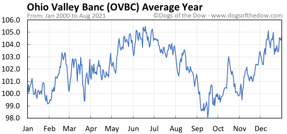 Average year chart for Ohio Valley Banc stock price history