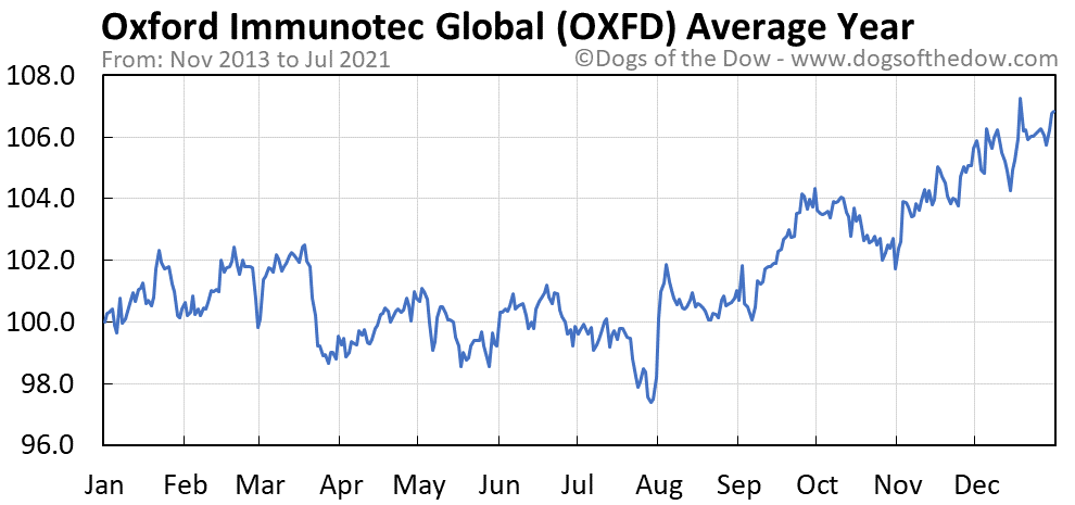 Average year chart for Oxford Immunotec Global stock price history