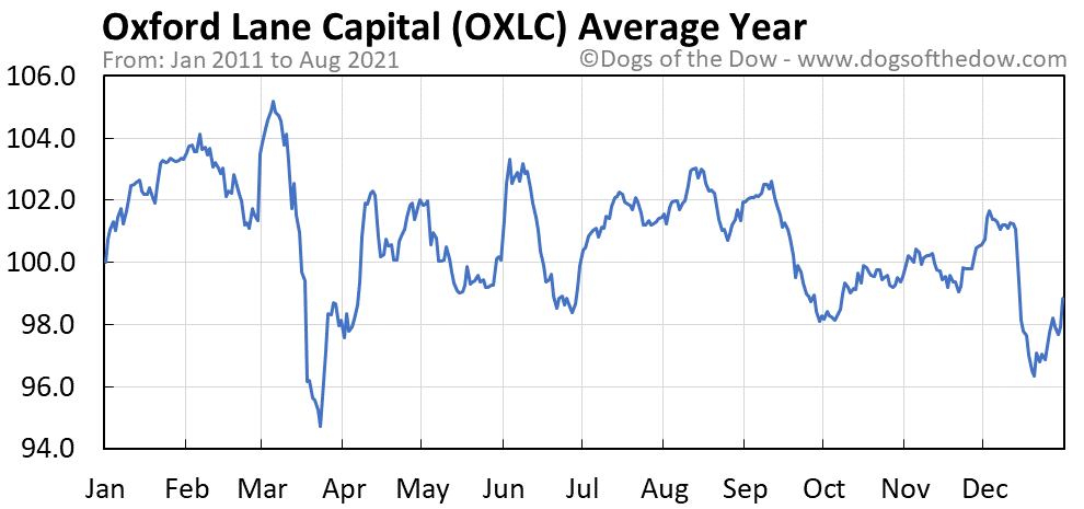 Average year chart for Oxford Lane Capital stock price history