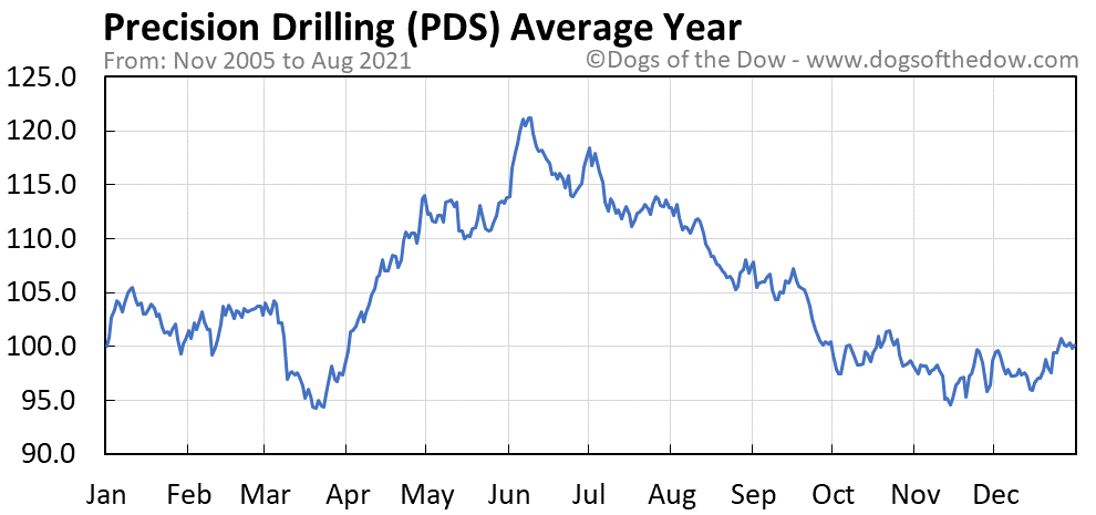 Average year chart for Precision Drilling stock price history