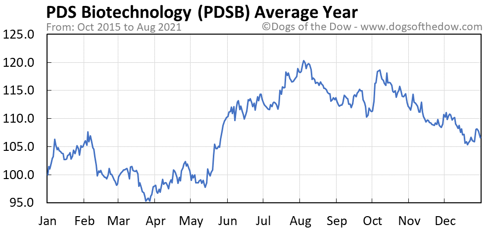Average year chart for PDS Biotechnology stock price history