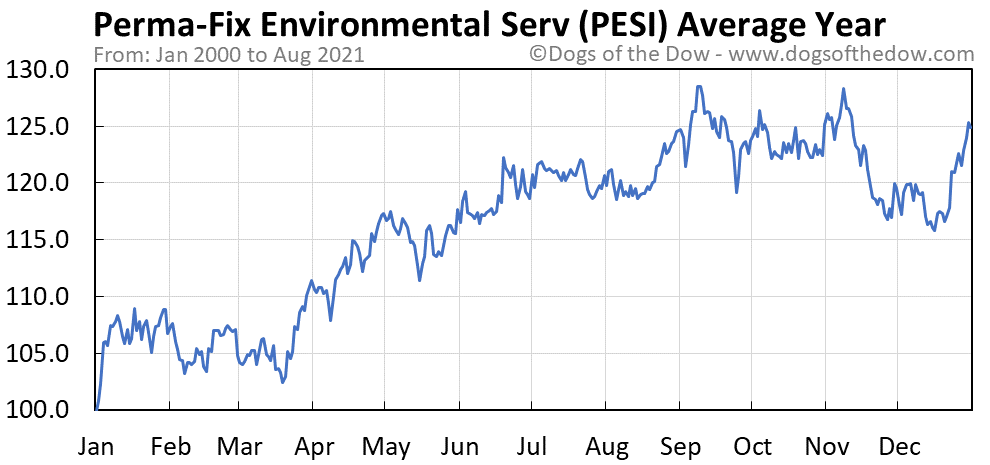 Average year chart for Perma-Fix Environmental Services stock price history