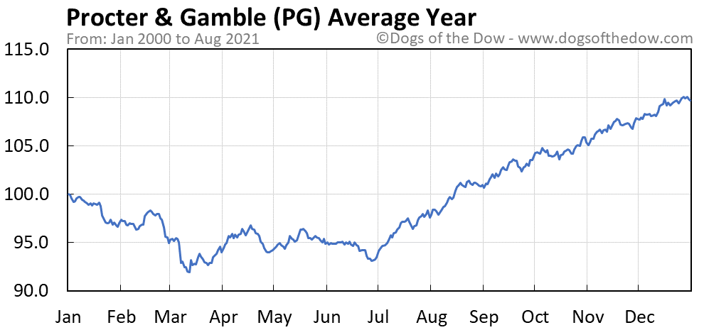 Average year chart for Procter & Gamble stock price history