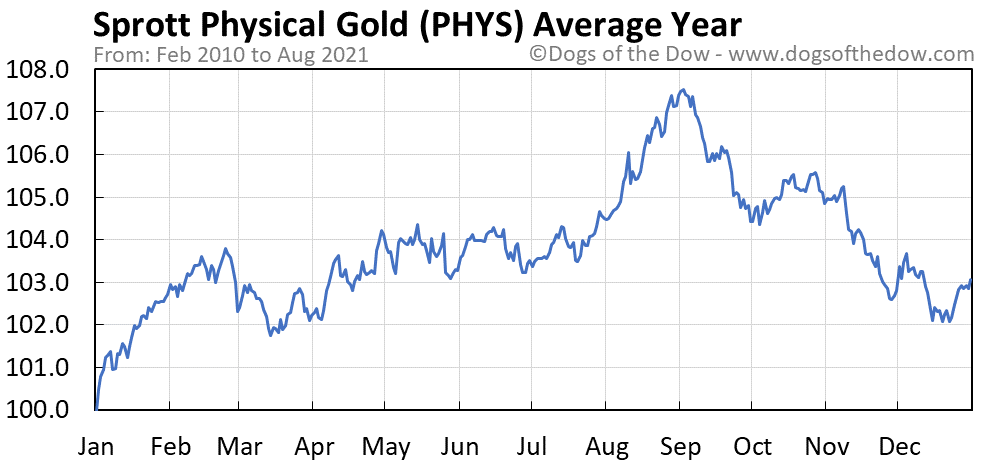 Average year chart for Sprott Physical Gold stock price history