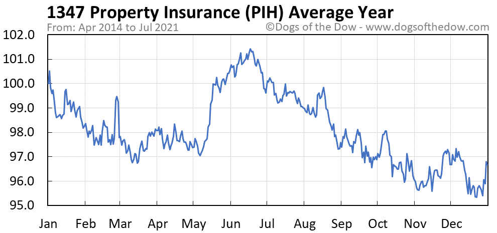 Average year chart for 1347 Property Insurance stock price history