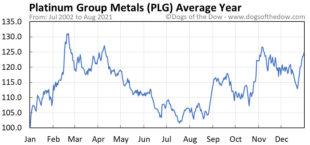 Average year chart for Platinum Group Metals stock price history