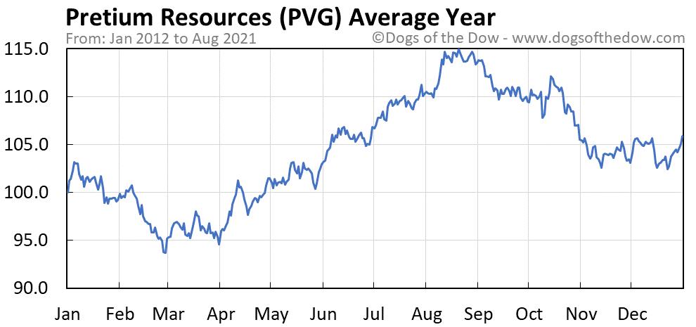 Pretium Resources Stock Price History