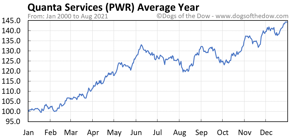 Average year chart for Quanta Services stock price history