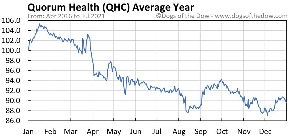 Average year chart for Quorum Health stock price history