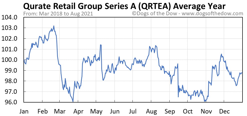 Average year chart for Qurate Retail Group Series A stock price history