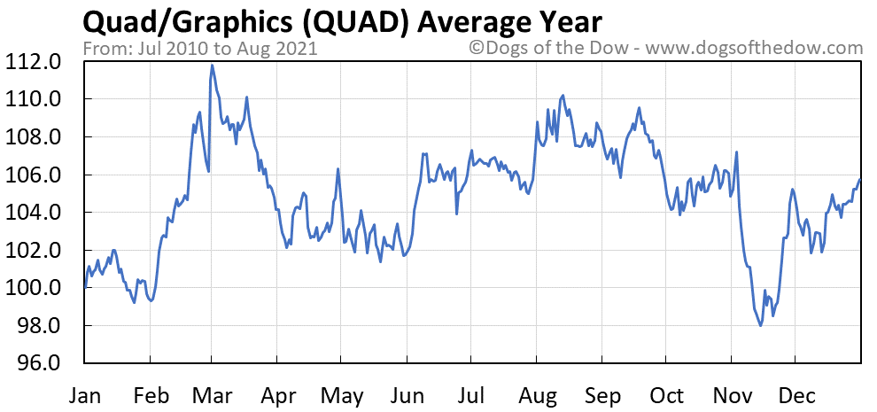 Average year chart for Quad/Graphics stock price history