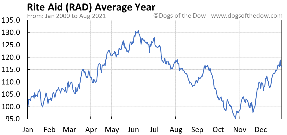 Rite Aid Stock Price History Charts Rad Dogs Of The Dow