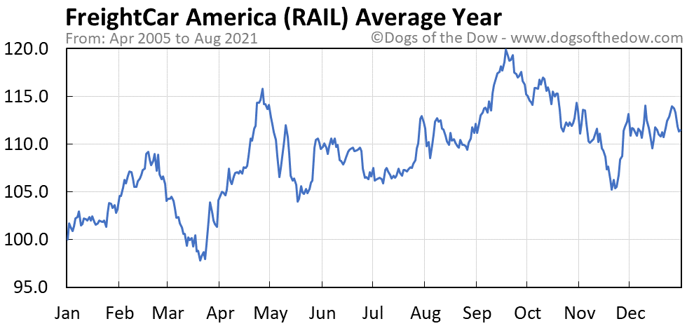 Average year chart for FreightCar America stock price history