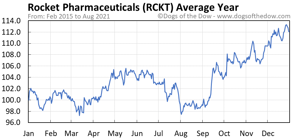Average year chart for Rocket Pharmaceuticals stock price history