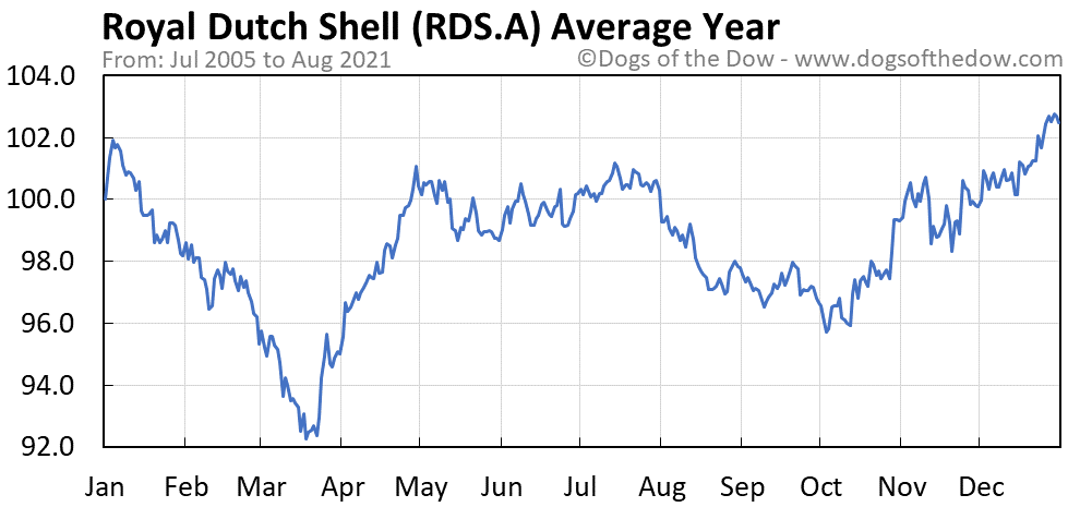 Average year chart for Royal Dutch Shell stock price history