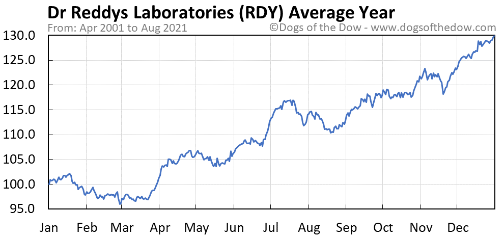 Average year chart for Dr.Reddys Laboratories stock price history