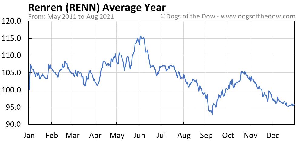 Average year chart for Renren stock price history