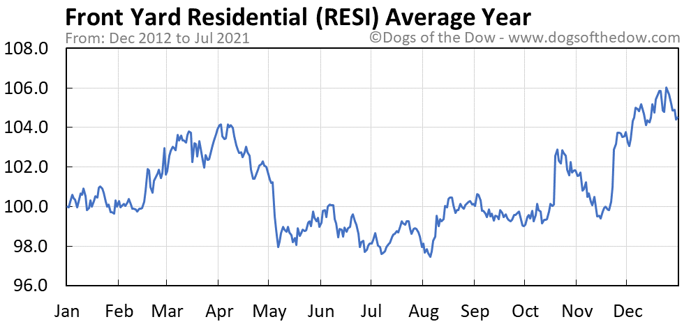 Average year chart for Front Yard Residential stock price history