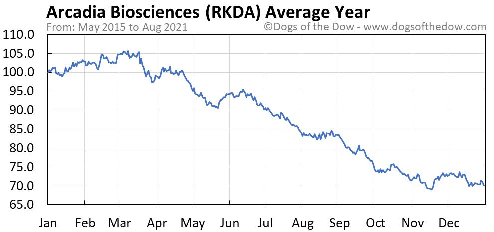 Average year chart for Arcadia Biosciences stock price history