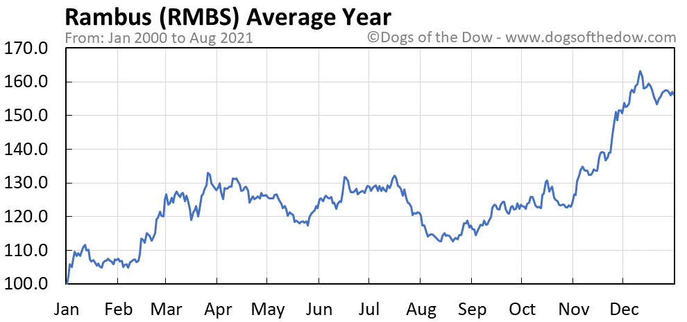 Rambus Stock Price History Charts Rmbs Dogs Of The Dow