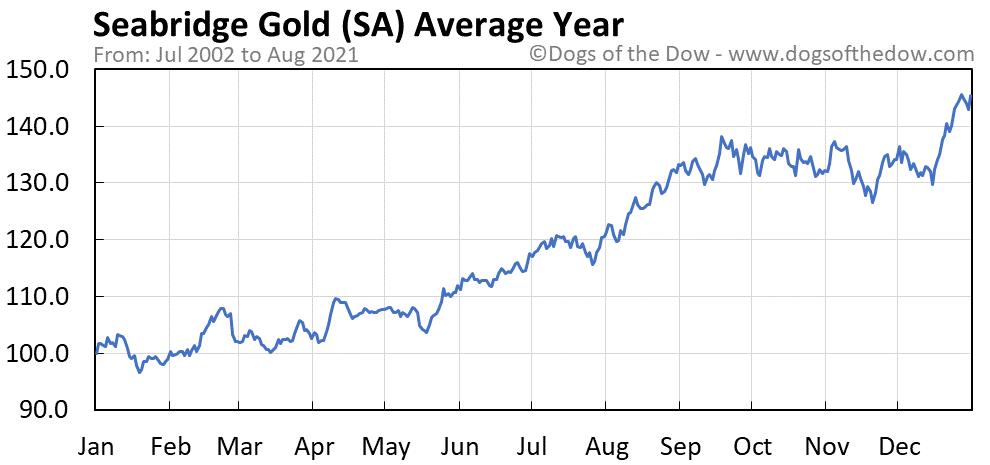 Average year chart for Seabridge Gold stock price history