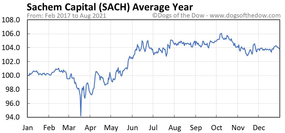 Average year chart for Sachem Capital stock price history
