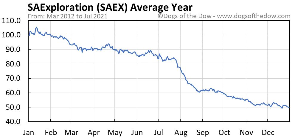 Average year chart for SAExploration stock price history