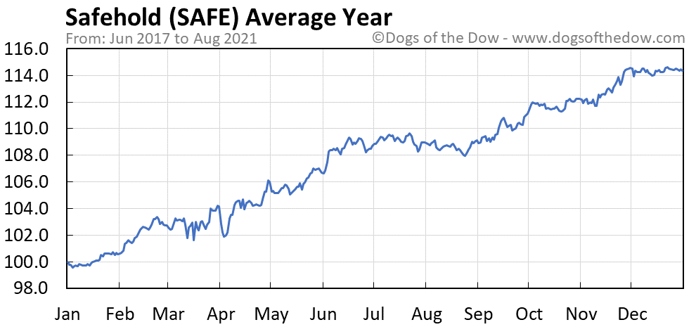 Average year chart for Safehold stock price history