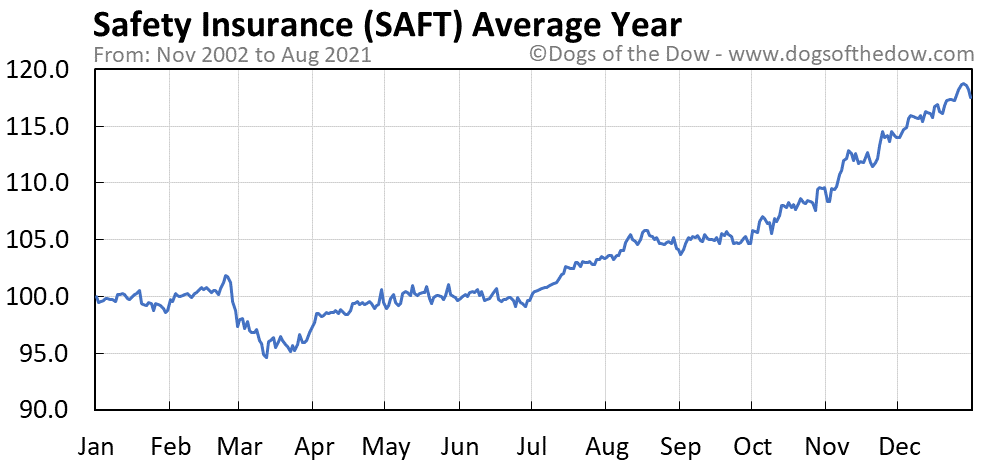 Average year chart for Safety Insurance stock price history
