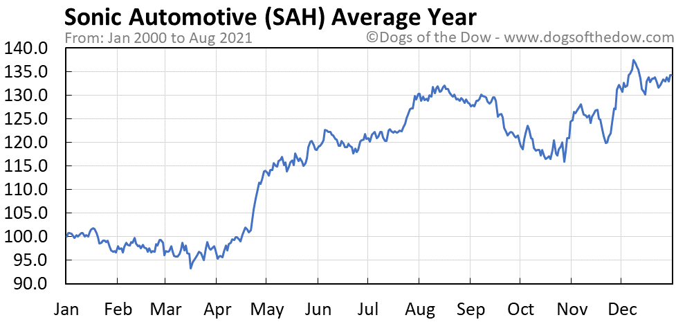 Average year chart for Sonic Automotive stock price history