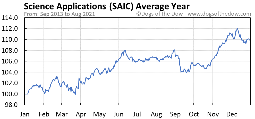 Average year chart for Science Applications stock price history