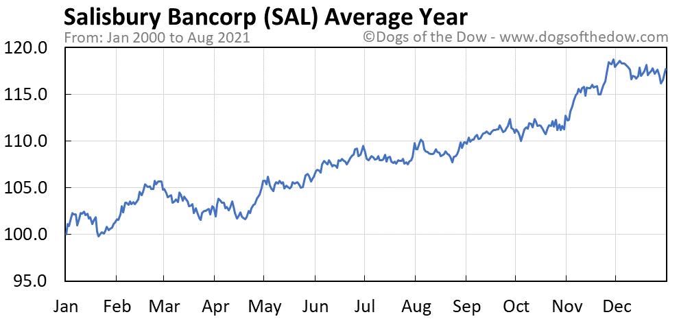 Average year chart for Salisbury Bancorp stock price history