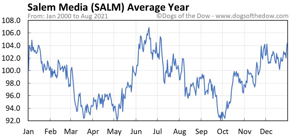Average year chart for Salem Media stock price history