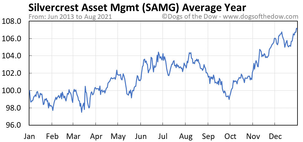 Average year chart for Silvercrest Asset Management stock price history