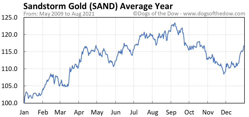 Average year chart for Sandstorm Gold stock price history