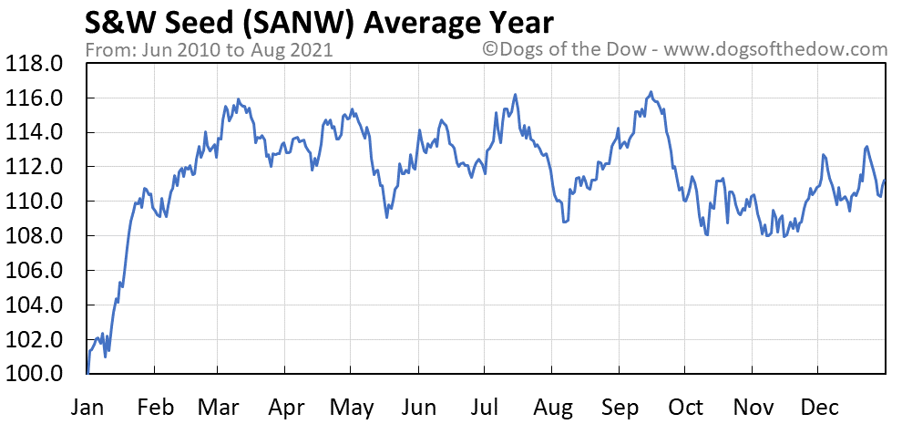Average year chart for S&W Seed stock price history