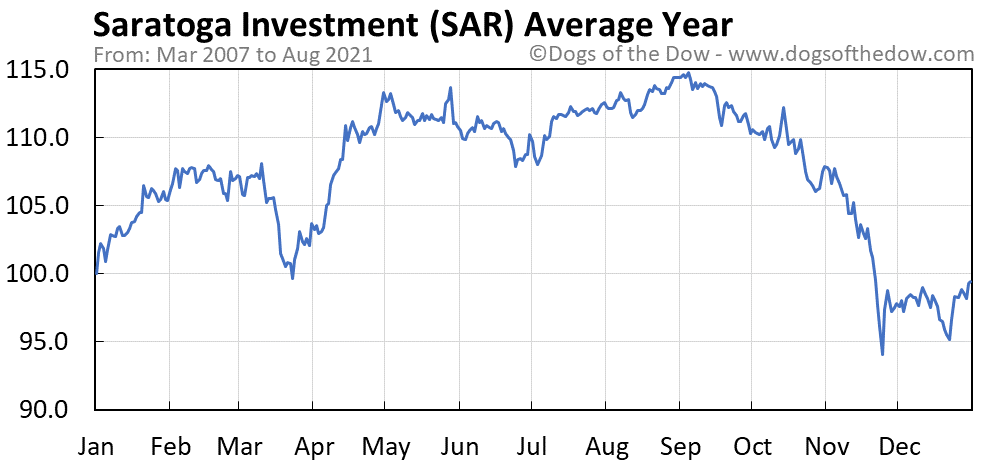 Average year chart for Saratoga Investment stock price history