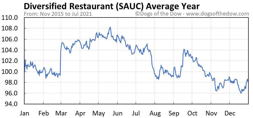 Average year chart for Diversified Restaurant stock price history