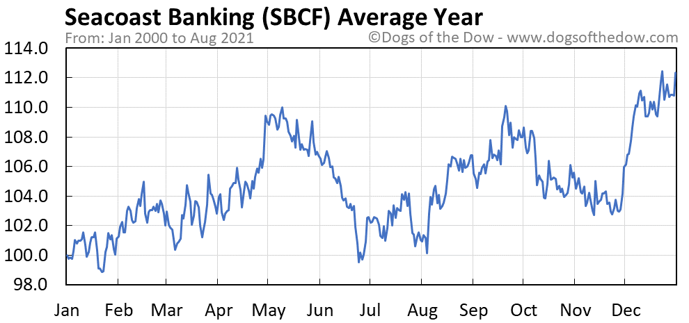 Average year chart for Seacoast Banking stock price history