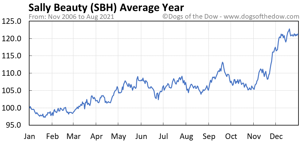 Average year chart for Sally Beauty stock price history