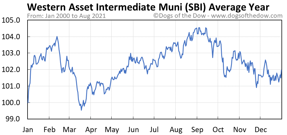 Average year chart for Western Asset Intermediate Muni stock price history