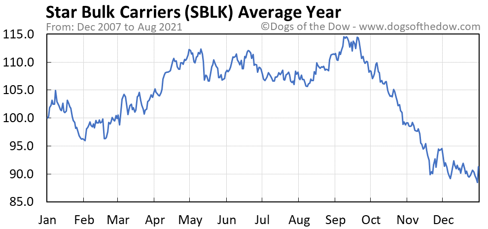 Average year chart for Star Bulk Carriers stock price history